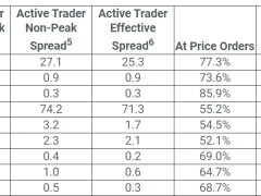 FXCM Reports Stable Spreads for FX, Crypto Pairs; Gold Fees Widened