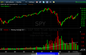 SPY Top in 2007