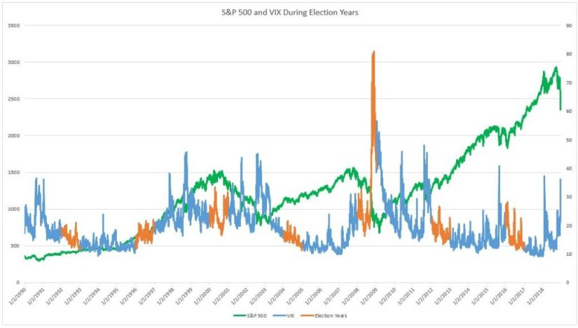 S&P 500 VIX and Elections