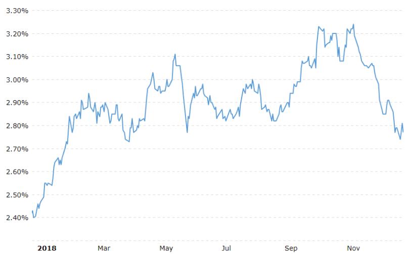 treasury yields 2018