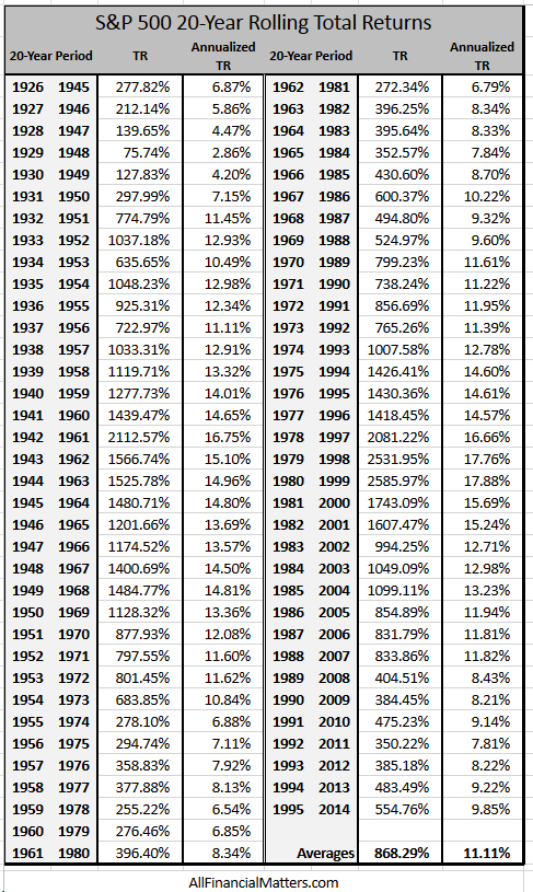 S&P 20 years time frame