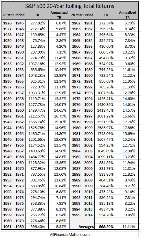 20 year stock market returns