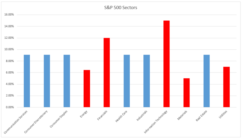 S&P 500 Sectors Modified