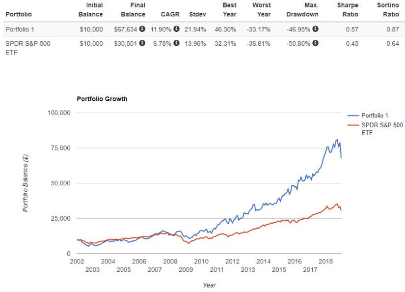 acn vs S&P 500