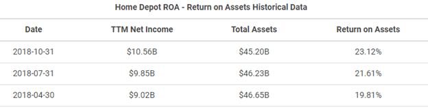 home depot return on assets