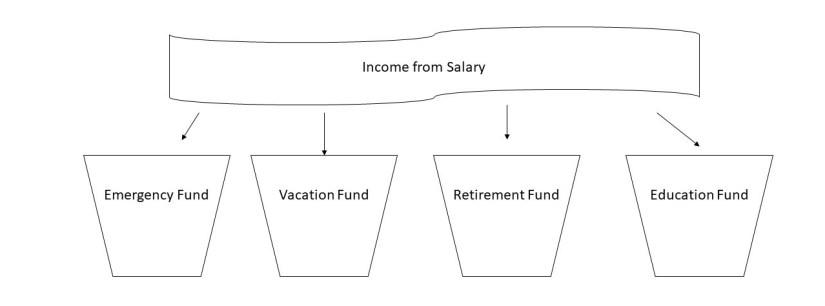 mental accounting buckets
