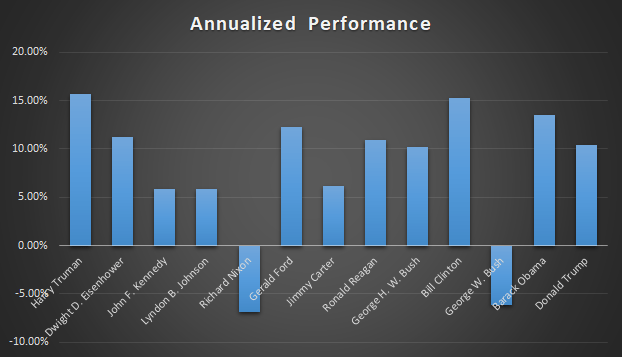 presidents annualized stock market performance