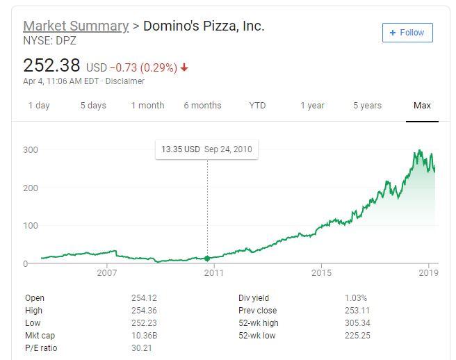 Dominos Pizza Stock DPZ