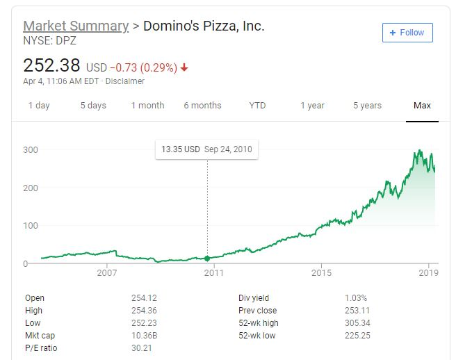 Dominos Pizza Stock DPZ