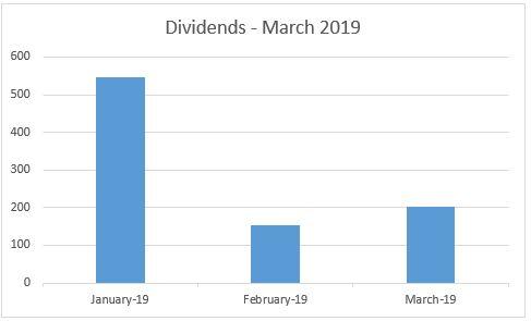 dividend income march 2019