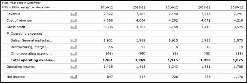 hsy income statement 2019