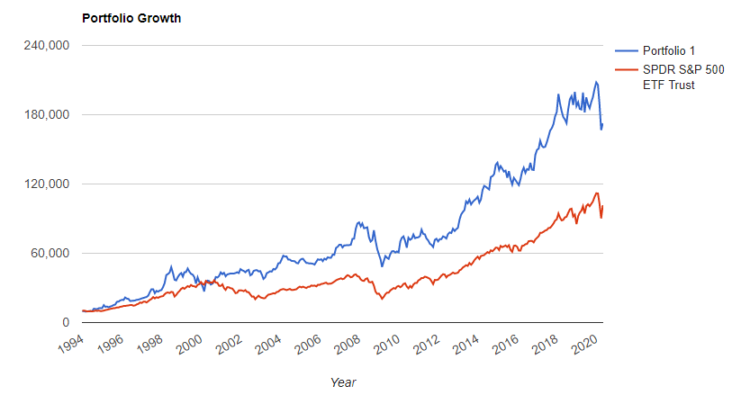 berkshire-vs-sp500