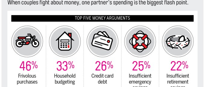 Over 70 percent of couples report fighting about money over anything else. You can stop money fights by following this one simple recommendation.