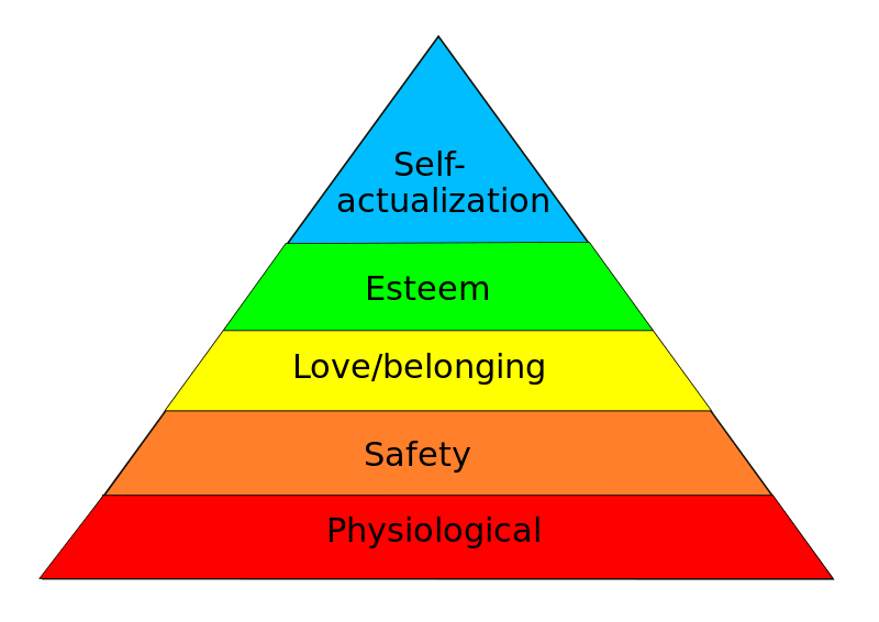 Maslow's Hierarchy Of Needs (Credit: Wikipedia)