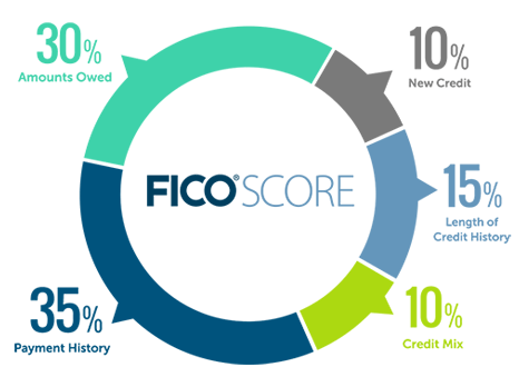How credit scores are calculated according to My Fico.