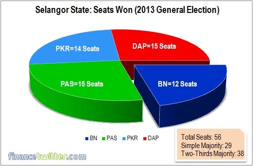 Kajang by-election - Selangor Seats