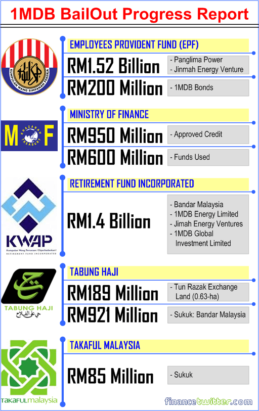1MDB - Bail Out Progress Report - EPF, KWAP, Finance Ministry, Tabung Haji, Takaful