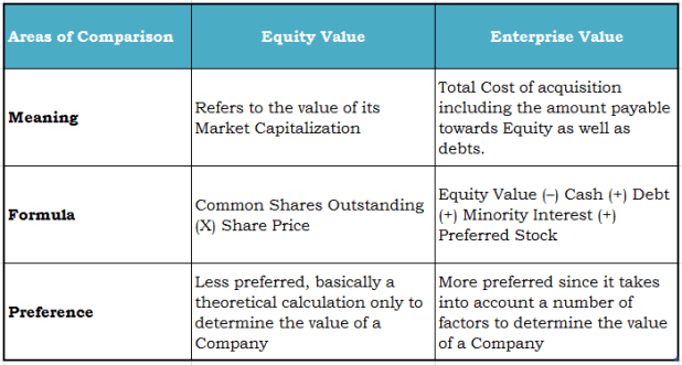 Intrinsic value vs fair value stock options