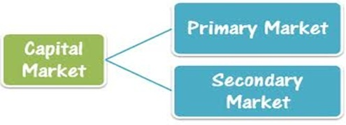 What Is Primary And Vs Secondary Market Differences - Primary market