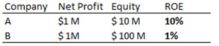 Return on Equity 1