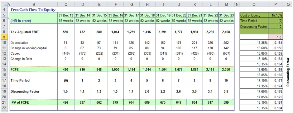 sensitivity analysis in excel template example dcf guide. Black Bedroom Furniture Sets. Home Design Ideas