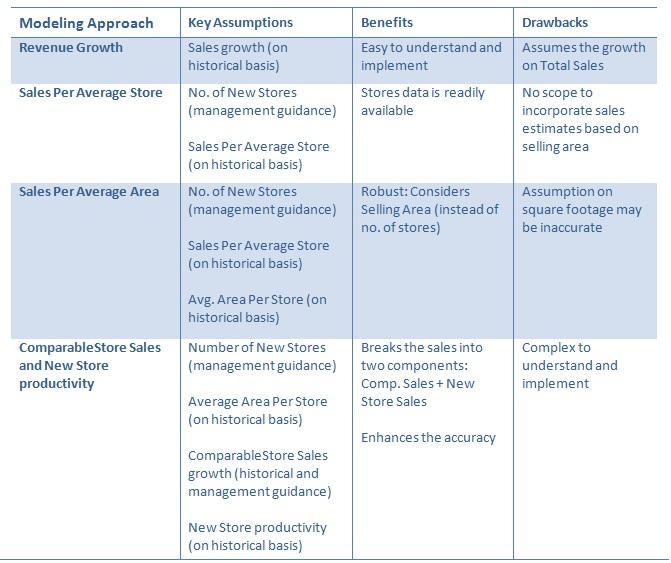 Building Revenue Models