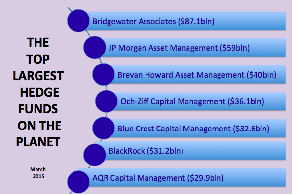 Top hedge funds in the world