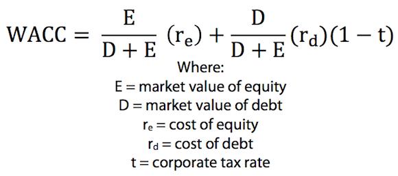 Private Company Valuation Formula