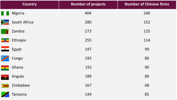 Exhibit 4- The top 10 African countries by number of projects created by Chinese firms (2013), Source- Ministry of Commerce of China, 2013.png