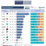 Tunisie : Classement des banques cotées en termes de PNB semestriel