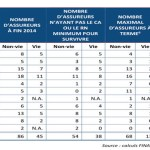 Assurance zone CIMA: qui survivra au big bang ?