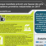 Infographie: La Banque mondiale prévoit une hausse des prix  des matières premières industrielles en 2017