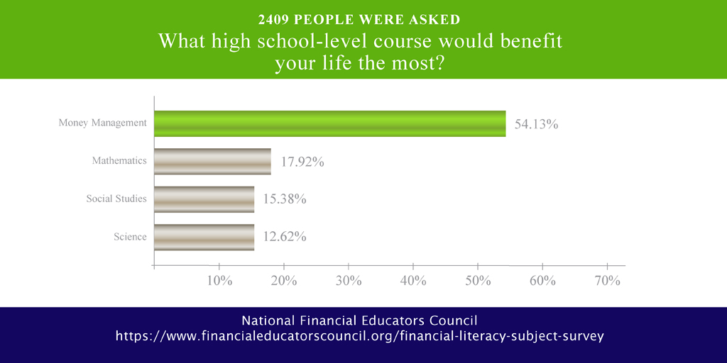 survey results of which high school level course would benefit your life the most