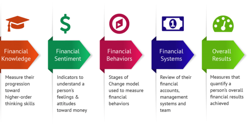 Financial Literacy Quiz For Students Financial Literacy