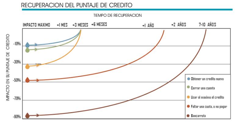 Grafica Grafica de Recuperacion del Puntaje de Credito