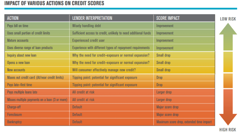 Chart illustrating what behaviors affect the conumer's credit worthiness