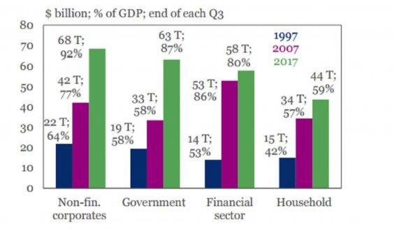 Il debito mondiale per settori (Fonte: IIF)