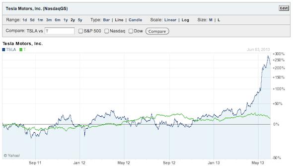 Impatto dei dividendi sugli investimenti: Tesla vs AT&T