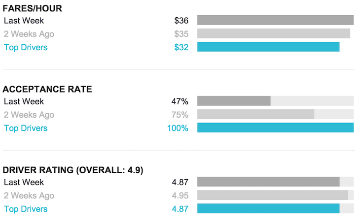 Financial Samurai Uber Weekly Report