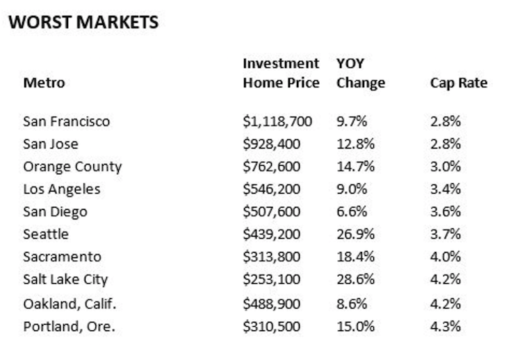 Worst markets to be a landlord by cap rates