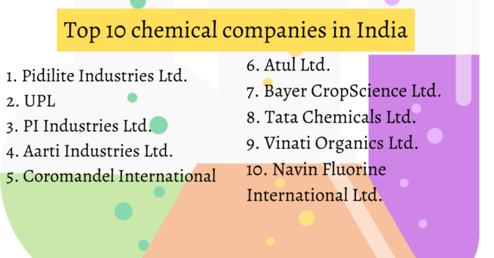 top 10 chemical companies in india in 2021   financial wizard india