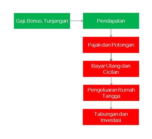 Definisi Arus Kas atau Definisi Cashflow adalah 01  Definisi Arus Kas atau Cash Flow Adalah Definisi Arus Kas atau Definisi Cashflow adalah 01 Finansialku