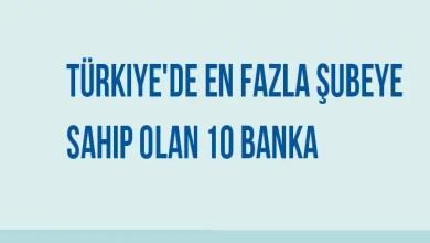Türkiyede En Fazla Şubeye Sahip Olan 10 Banka