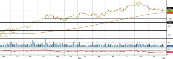 Sterlina resta sotto pressione: sotto lente mosse BoE, Carney lascerà con un taglio ai tassi? - FinanzaOnline