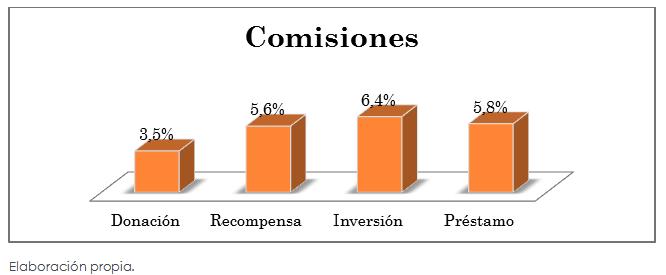 Figura 4 - Crowdfunding- Comisiones