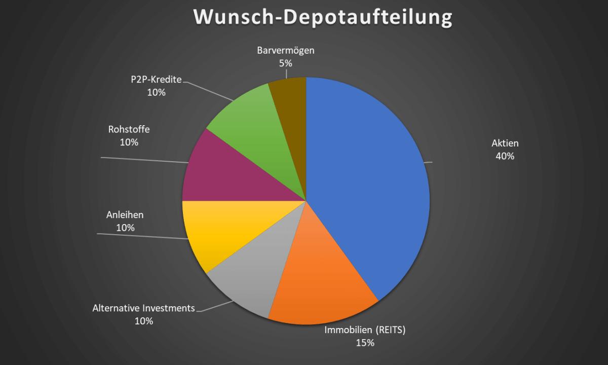 Wunsch-Depotaufteilung