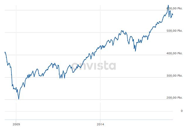 Finanzmix_Finanzen_Finanzanlage_Finanzwissen_Finanzmixer_Akienmaerkte_Aktien_Chart_Onvista