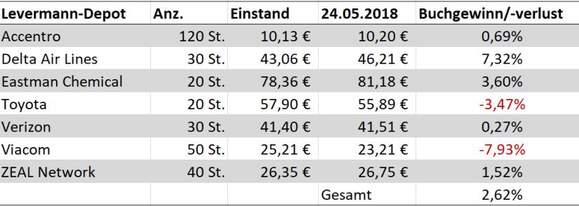 Finanzmixerin_Finanzen_Levermann_Experiment_Status_quo