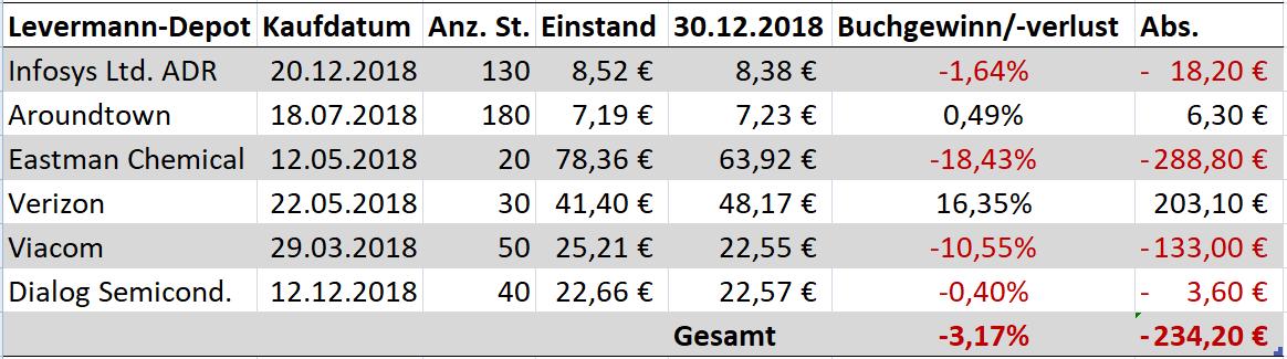 Levermann_Susann_Finanzmix_Finanzmixerin_Depot_Stand_Dezember_2018_Ende_30