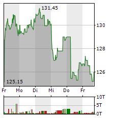 astrazeneca aktie kaufen analysen